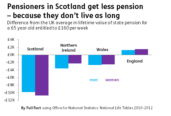 Pension difference from UK average